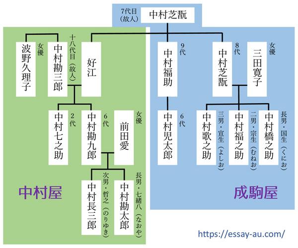 中村屋・成駒屋 家系図